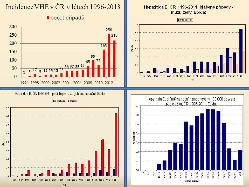 Incidence VHE v ČR v létech 1996-2013