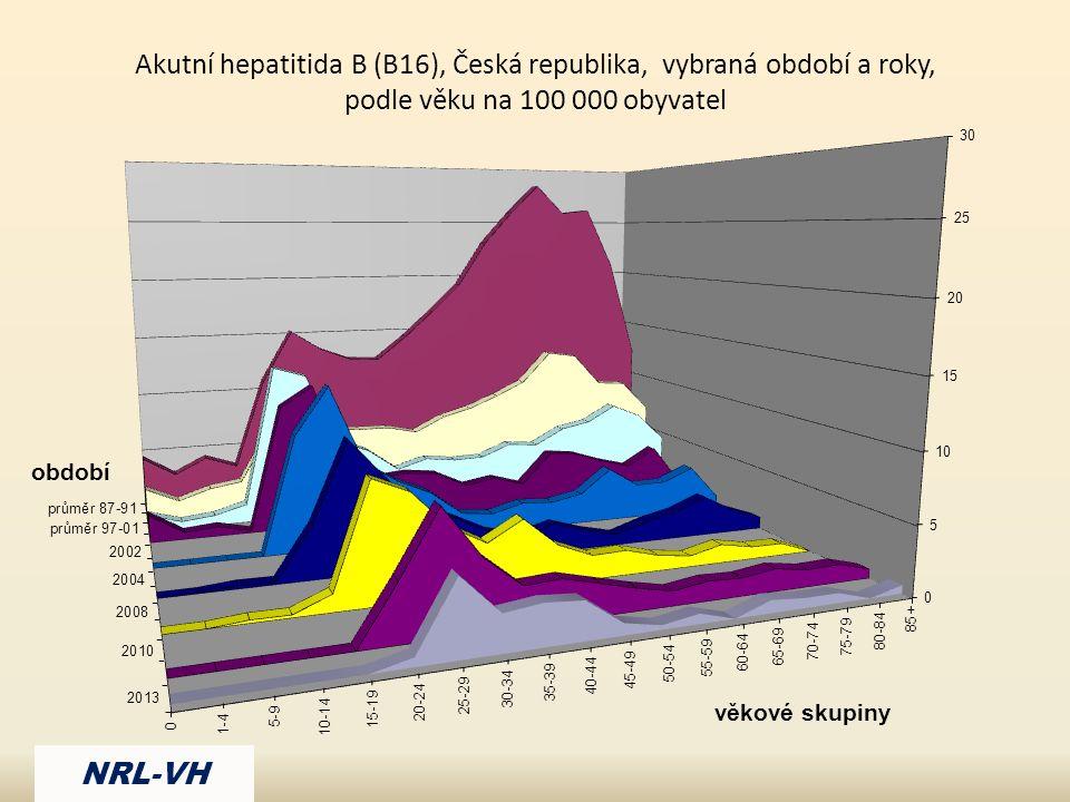 Akutní hepatitida B (B16), Česká republika, vybraná období a roky, podle věku na 100 000 obyvatel NRL-VH