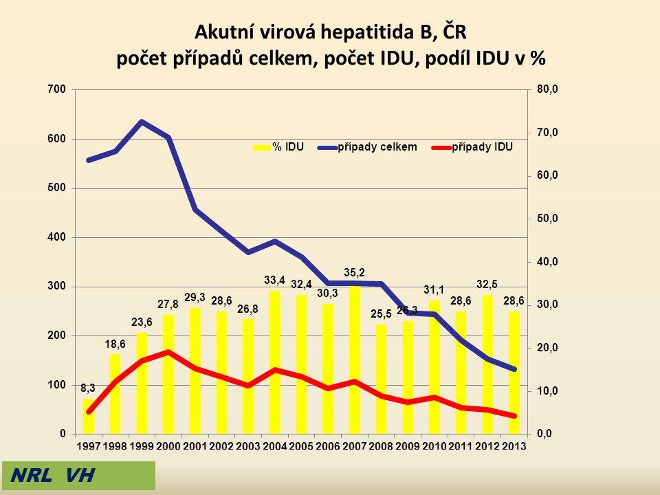 Akutní virová hepatitida B, ČR počet případů celkem, počet IDU, podíl IDU v % NRL VH