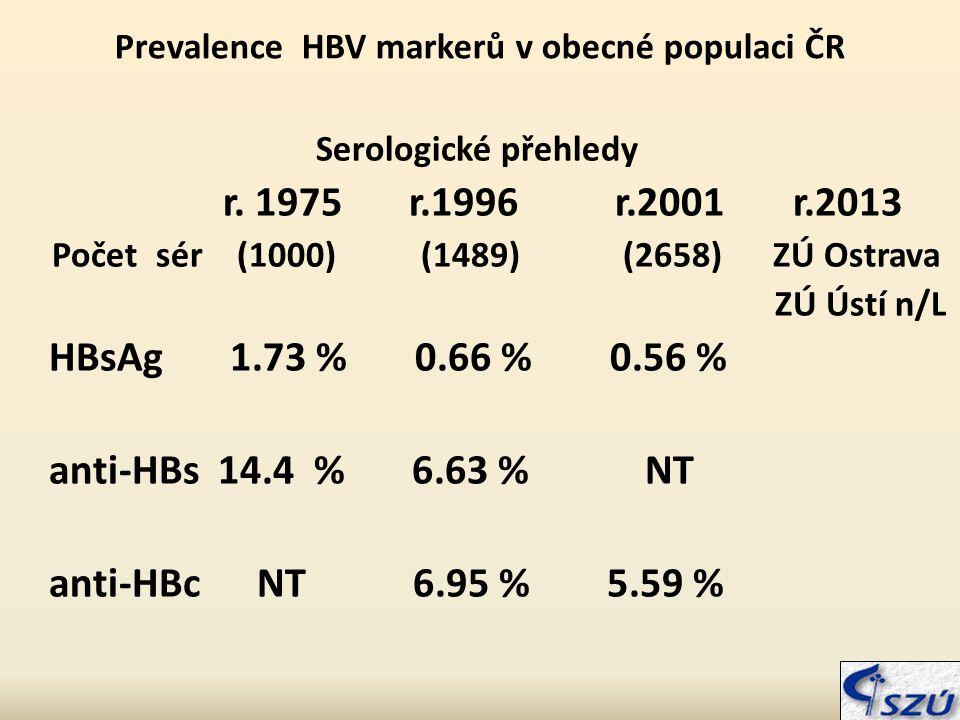 Prevalence HBV markerů v obecné populaci ČR Serologické přehledy r.