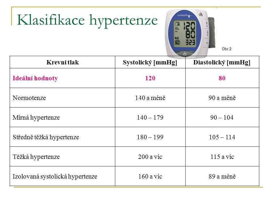 Klasifikace hypertenze Krevní tlakSystolický [mmHg]Diastolický [mmHg] Ideální hodnoty12080 Normotenze140 a méně90 a méně Mírná hypertenze140 – 17990 – 104 Středně těžká hypertenze180 – 199105 – 114 Těžká hypertenze200 a víc115 a víc Izolovaná systolická hypertenze160 a víc89 a méně Obr.2
