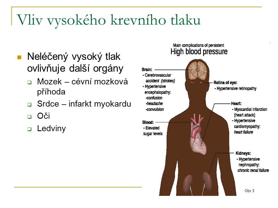 Vliv vysokého krevního tlaku Neléčený vysoký tlak ovlivňuje další orgány  Mozek – cévní mozková příhoda  Srdce – infarkt myokardu  Oči  Ledviny Obr.3