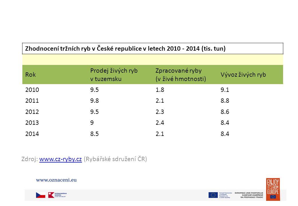 Zdroj: www.cz-ryby.cz (Rybářské sdružení ČR)www.cz-ryby.cz Zhodnocení tržních ryb v České republice v letech 2010 - 2014 (tis.