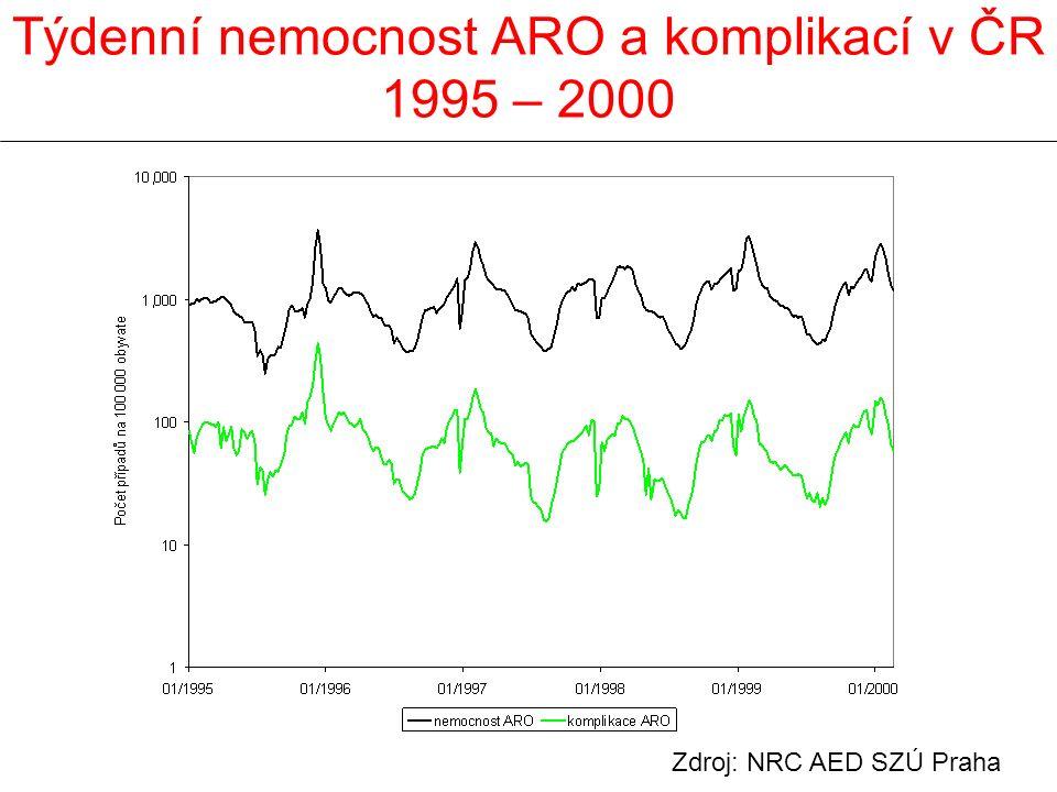 Týdenní nemocnost ARO a komplikací v ČR 1995 – 2000 Zdroj: NRC AED SZÚ Praha