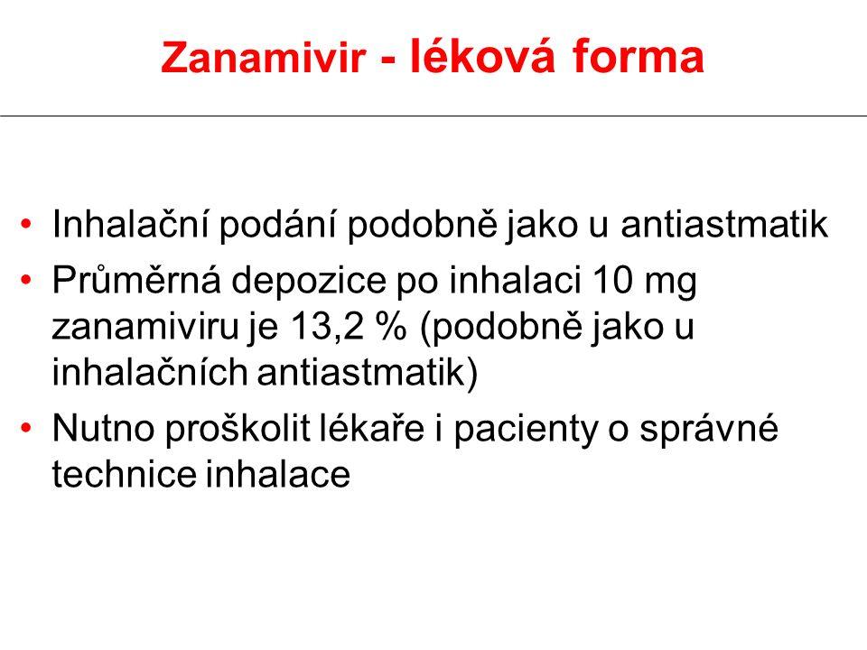 Zanamivir - léková forma Inhalační podání podobně jako u antiastmatik Průměrná depozice po inhalaci 10 mg zanamiviru je 13,2 % (podobně jako u inhalačních antiastmatik) Nutno proškolit lékaře i pacienty o správné technice inhalace