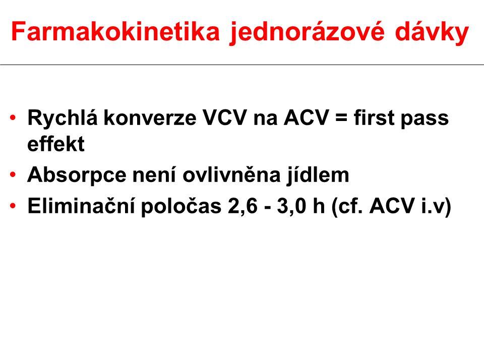 Farmakokinetika jednorázové dávky Rychlá konverze VCV na ACV = first pass effekt Absorpce není ovlivněna jídlem Eliminační poločas 2,6 - 3,0 h (cf. AC