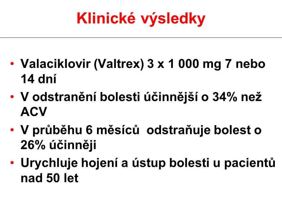 Klinické výsledky Valaciklovir (Valtrex) 3 x 1 000 mg 7 nebo 14 dní V odstranění bolesti účinnější o 34% než ACV V průběhu 6 měsíců odstraňuje bolest o 26% účinněji Urychluje hojení a ústup bolesti u pacientů nad 50 let