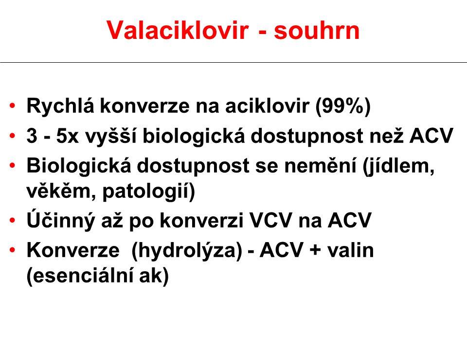 Valaciklovir - souhrn Rychlá konverze na aciklovir (99%) 3 - 5x vyšší biologická dostupnost než ACV Biologická dostupnost se nemění (jídlem, věkěm, patologií) Účinný až po konverzi VCV na ACV Konverze (hydrolýza) - ACV + valin (esenciální ak)