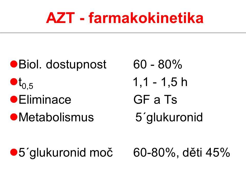 AZT - farmakokinetika lBiol. dostupnost 60 - 80% lt 0,5 1,1 - 1,5 h lEliminace GF a Ts lMetabolismus 5´glukuronid l5´glukuronid moč 60-80%, děti 45%