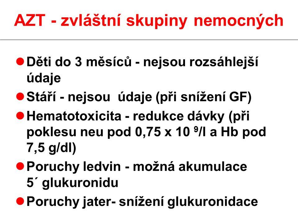 AZT - zvláštní skupiny nemocných lDěti do 3 měsíců - nejsou rozsáhlejší údaje lStáří - nejsou údaje (při snížení GF) lHematotoxicita - redukce dávky (při poklesu neu pod 0,75 x 10 9 /l a Hb pod 7,5 g/dl) lPoruchy ledvin - možná akumulace 5´ glukuronidu lPoruchy jater- snížení glukuronidace
