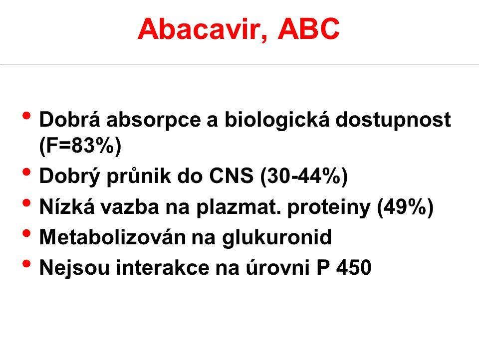 Dobrá absorpce a biologická dostupnost (F=83%) Dobrý průnik do CNS (30-44%) Nízká vazba na plazmat.