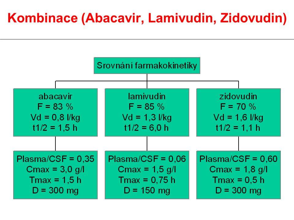 Kombinace (Abacavir, Lamivudin, Zidovudin)