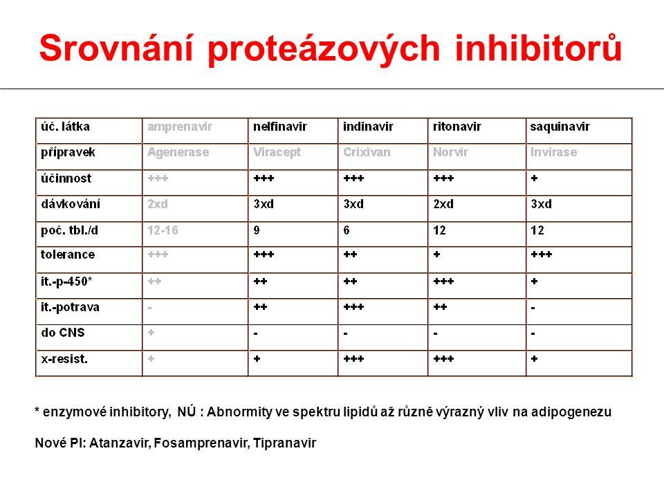 Srovnání proteázových inhibitorů * enzymové inhibitory, NÚ : Abnormity ve spektru lipidů až různě výrazný vliv na adipogenezu Nové PI: Atanzavir, Fosamprenavir, Tipranavir