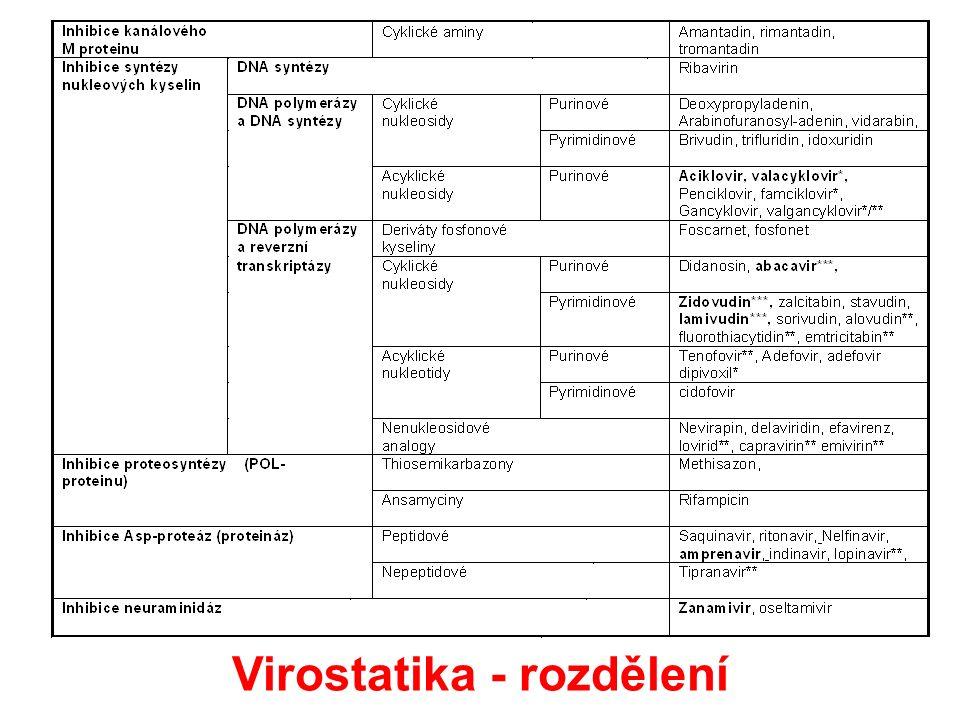 Virostatika - rozdělení