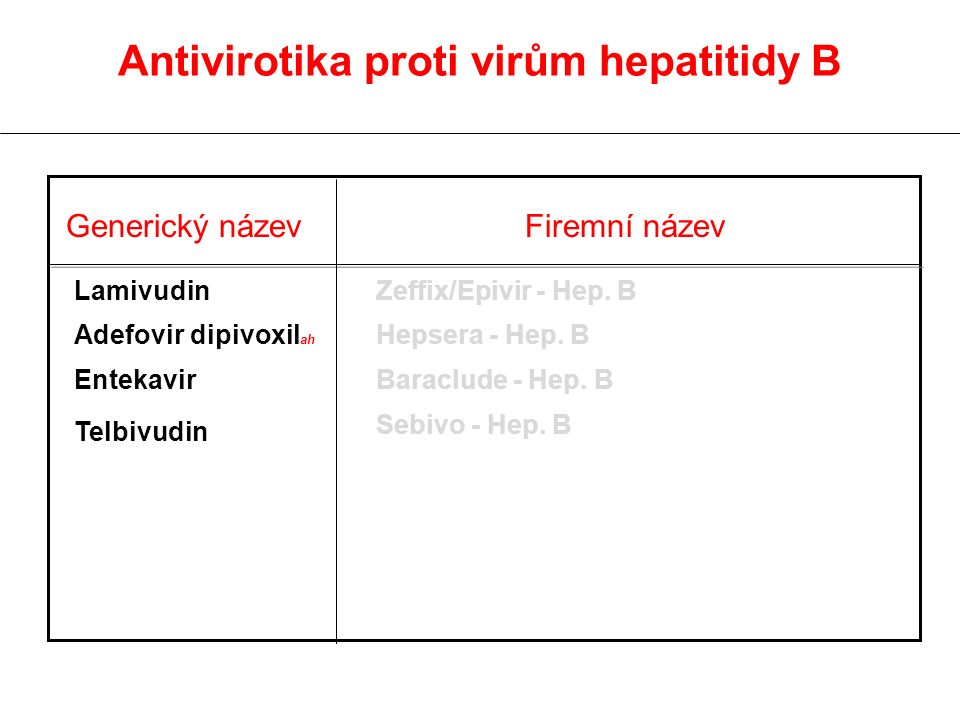 Generický název Firemní název Lamivudin Adefovir dipivoxil ah Entekavir Telbivudin Zeffix/Epivir - Hep.