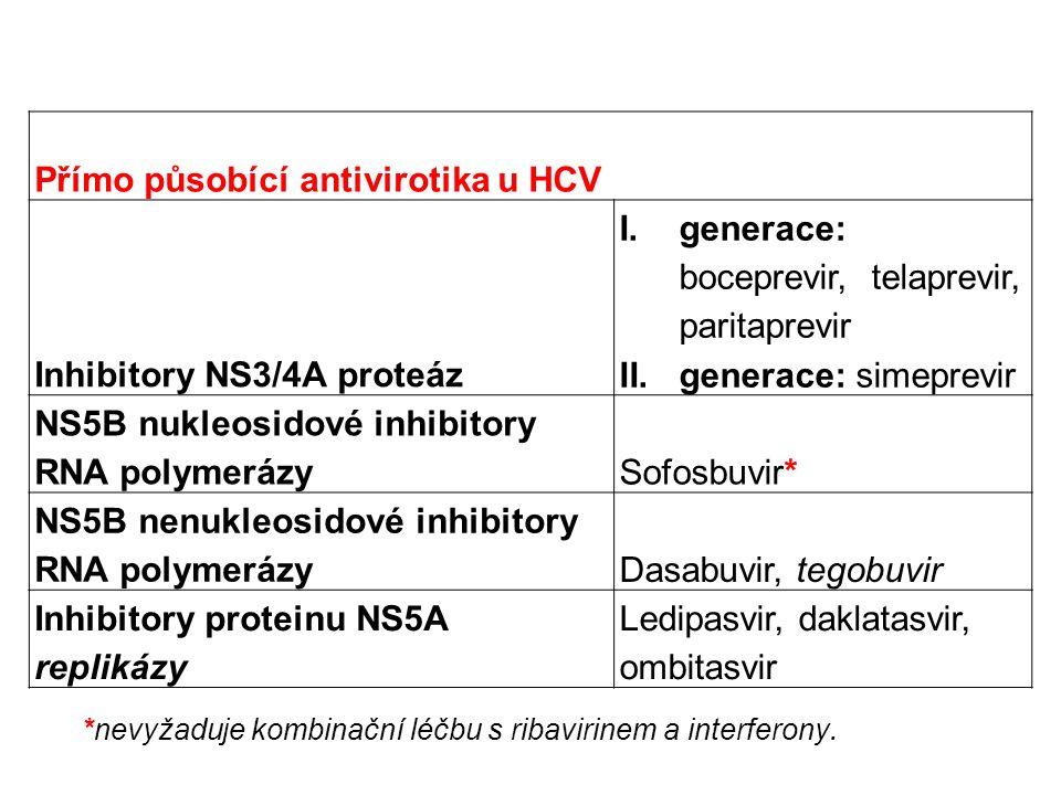 Přímo působící antivirotika u HCV Inhibitory NS3/4A proteáz I.generace: boceprevir, telaprevir, paritaprevir II.generace: simeprevir NS5B nukleosidové inhibitory RNA polymerázySofosbuvir* NS5B nenukleosidové inhibitory RNA polymerázyDasabuvir, tegobuvir Inhibitory proteinu NS5A replikázy Ledipasvir, daklatasvir, ombitasvir *nevyžaduje kombinační léčbu s ribavirinem a interferony.