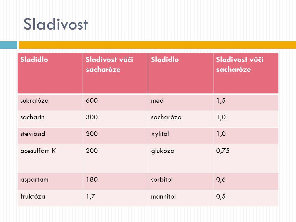 Sladivost SladidloSladivost vůči sacharóze SladidloSladivost vůči sacharóze sukralóza600med1,5 sacharin300sacharóza1,0 steviosid300xylitol1,0 acesulfa
