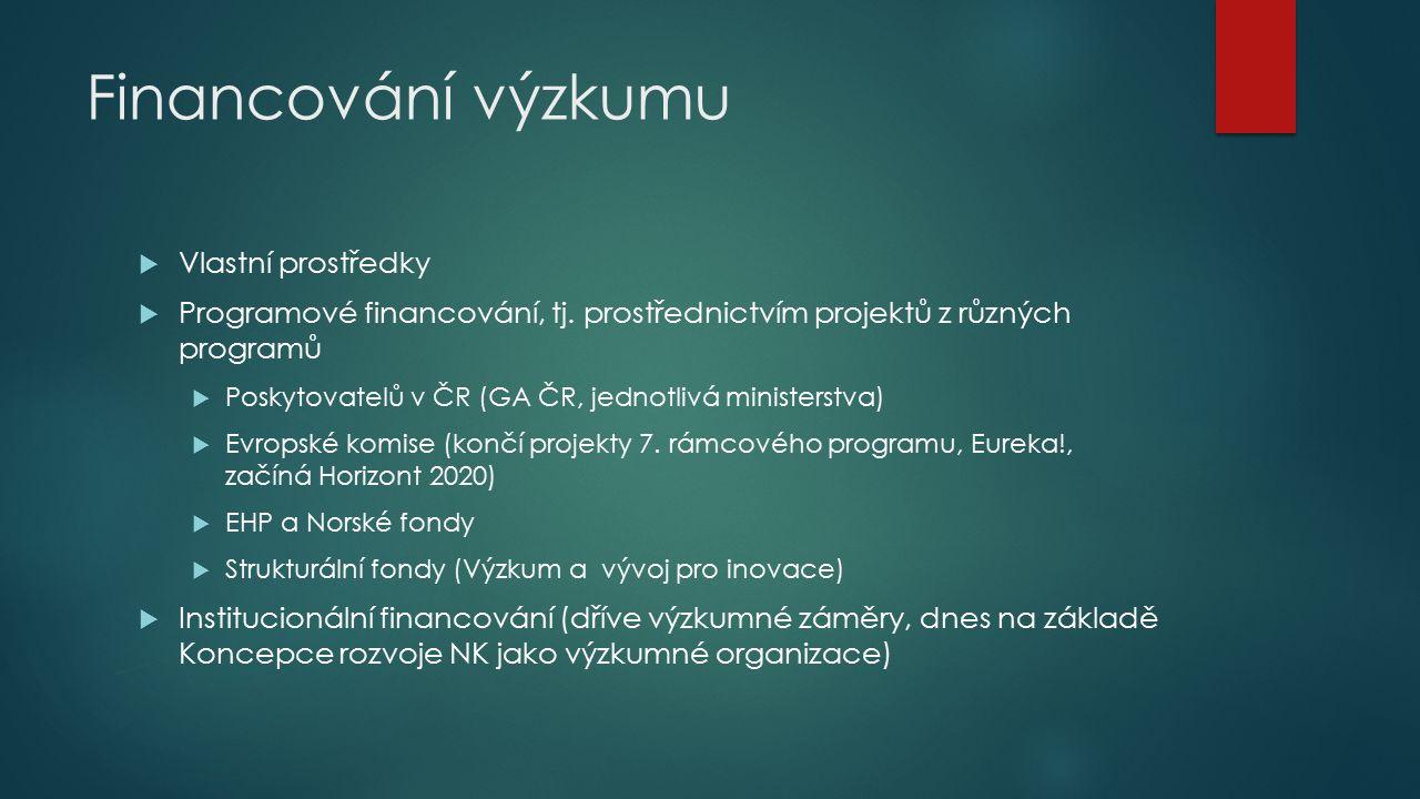 Charakter VaV v NK  Základní výzkum (institucionální a eventuálně GA ČR)  Aplikovaný výzkum (programové financování ostatní)  Převládá aplikovaný výzkum v oblasti informačních technologií a ochrany fondů.