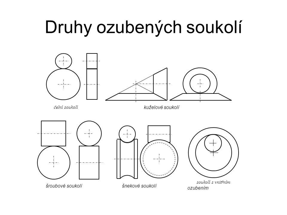 Druhy ozubených soukolí čelní soukolí kuželové soukolí šroubové soukolíšnekové soukolí soukolí s vnitřním ozubením