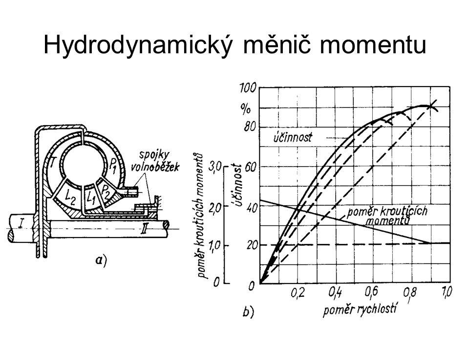 Hydrodynamický měnič momentu