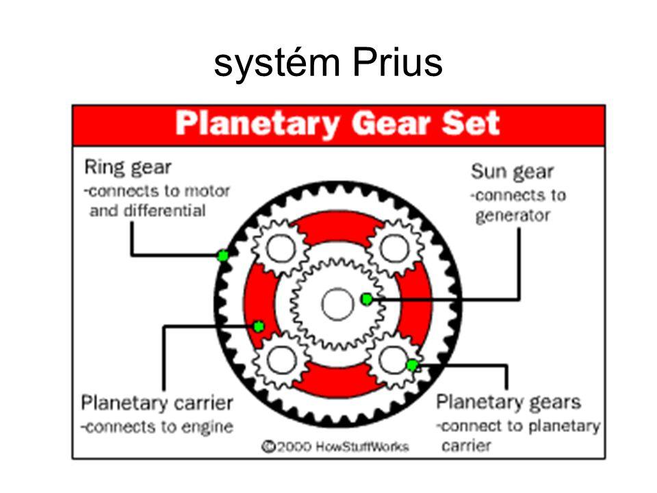 systém Prius