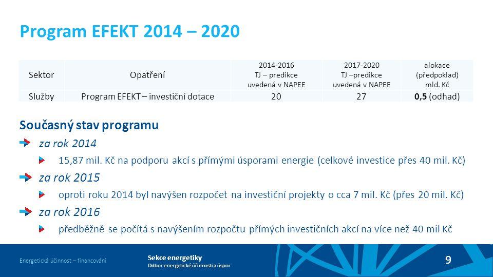 Sekce energetiky Odbor energetické účinnosti a úspor Energetická účinnost – financování 9 Současný stav programu za rok 2014 15,87 mil.