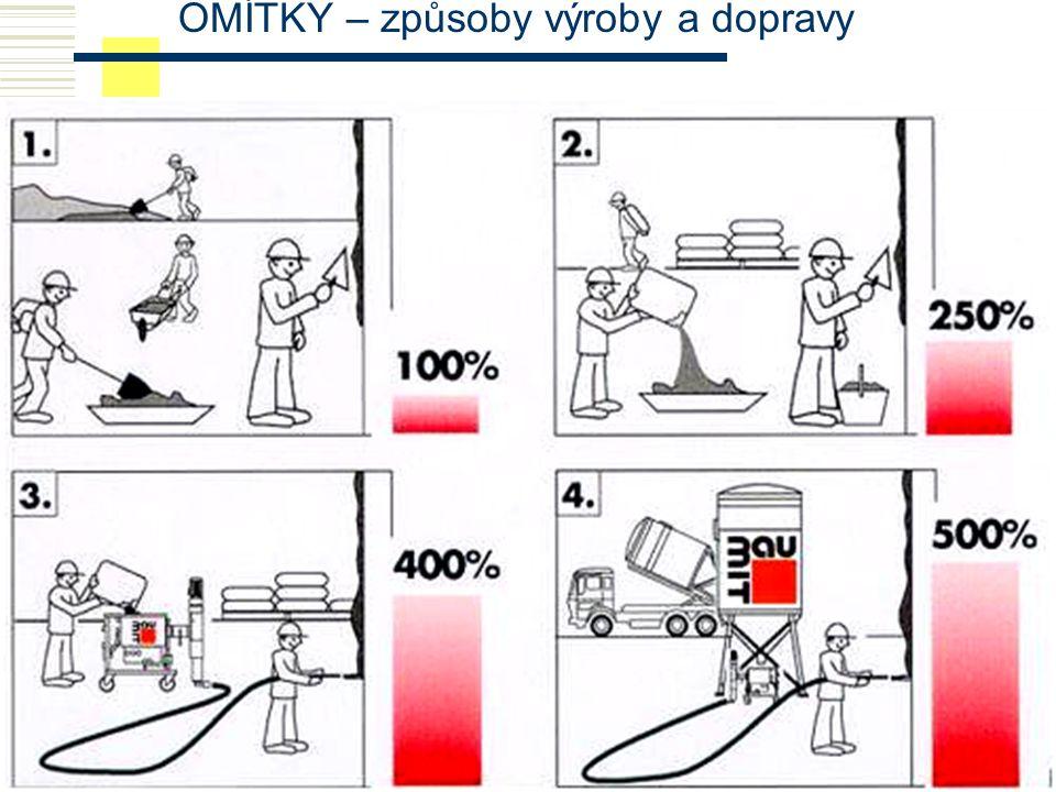 OMÍTKY – způsoby výroby a dopravy