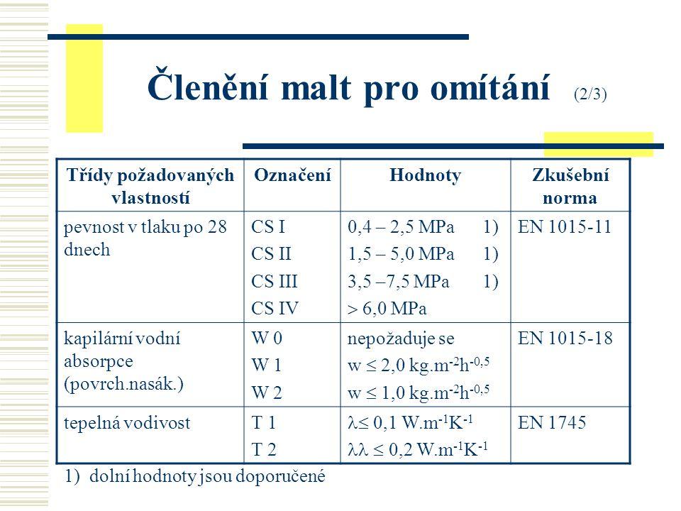 Členění malt pro omítání (2/3) Třídy požadovaných vlastností OznačeníHodnotyZkušební norma pevnost v tlaku po 28 dnech CS I CS II CS III CS IV 0,4 – 2,5 MPa 1) 1,5 – 5,0 MPa 1) 3,5 –7,5 MPa 1)  6,0 MPa EN 1015-11 kapilární vodní absorpce (povrch.nasák.) W 0 W 1 W 2 nepožaduje se w  2,0 kg.m -2 h -0,5 w  1,0 kg.m -2 h -0,5 EN 1015-18 tepelná vodivostT 1 T 2  0,1 W.m -1 K -1  0,2 W.m -1 K -1 EN 1745 1) dolní hodnoty jsou doporučené