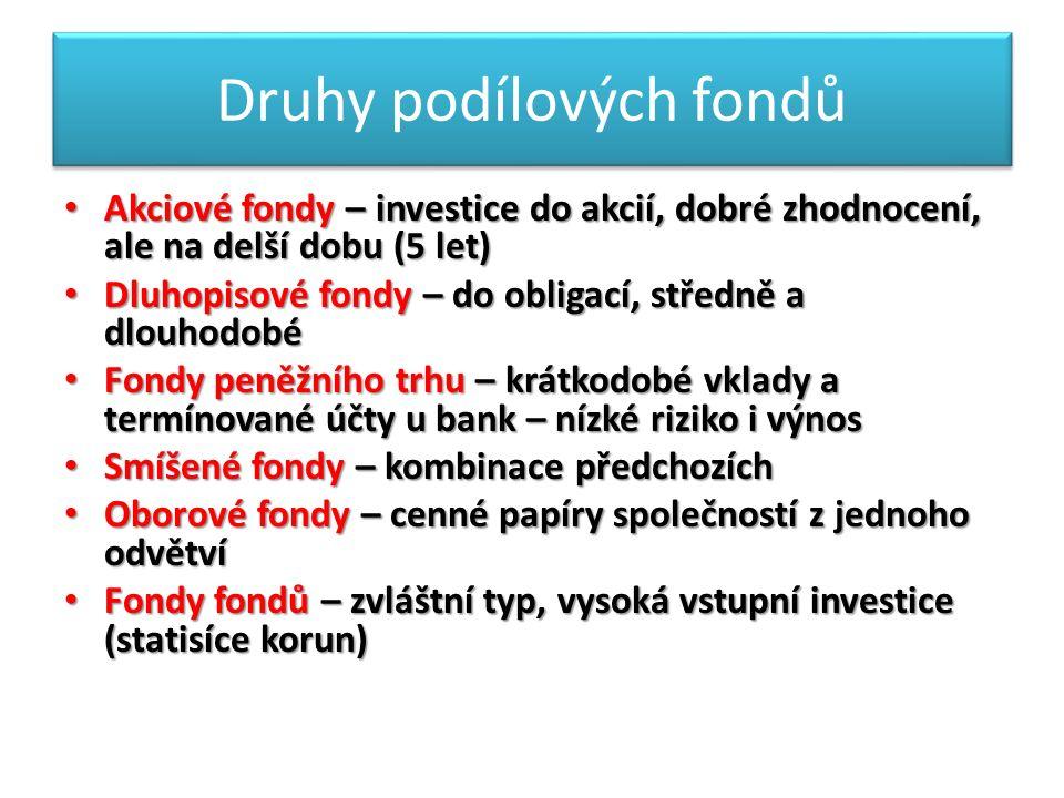 Druhy podílových fondů Akciové fondy – investice do akcií, dobré zhodnocení, ale na delší dobu (5 let) Akciové fondy – investice do akcií, dobré zhodnocení, ale na delší dobu (5 let) Dluhopisové fondy – do obligací, středně a dlouhodobé Dluhopisové fondy – do obligací, středně a dlouhodobé Fondy peněžního trhu – krátkodobé vklady a termínované účty u bank – nízké riziko i výnos Fondy peněžního trhu – krátkodobé vklady a termínované účty u bank – nízké riziko i výnos Smíšené fondy – kombinace předchozích Smíšené fondy – kombinace předchozích Oborové fondy – cenné papíry společností z jednoho odvětví Oborové fondy – cenné papíry společností z jednoho odvětví Fondy fondů – zvláštní typ, vysoká vstupní investice (statisíce korun) Fondy fondů – zvláštní typ, vysoká vstupní investice (statisíce korun)