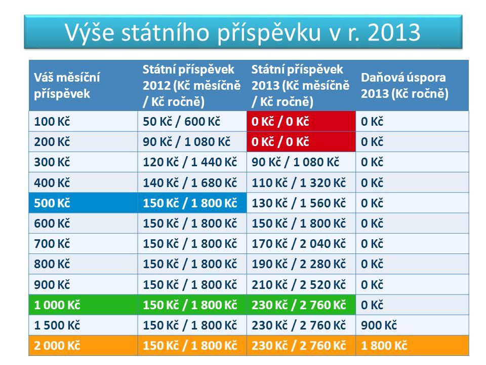 Srovnání zhodnocení penzijních fondů v r.