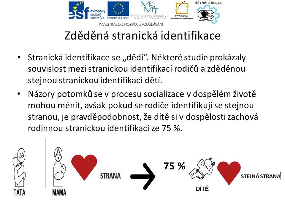 """Zděděná stranická identifikace Stranická identifikace se """"dědí ."""