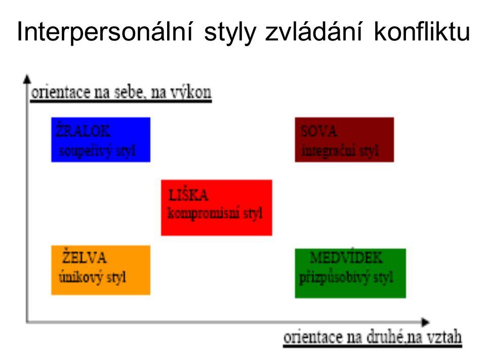 Interpersonální styly zvládání konfliktu