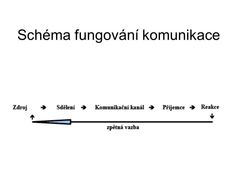 Schéma fungování komunikace