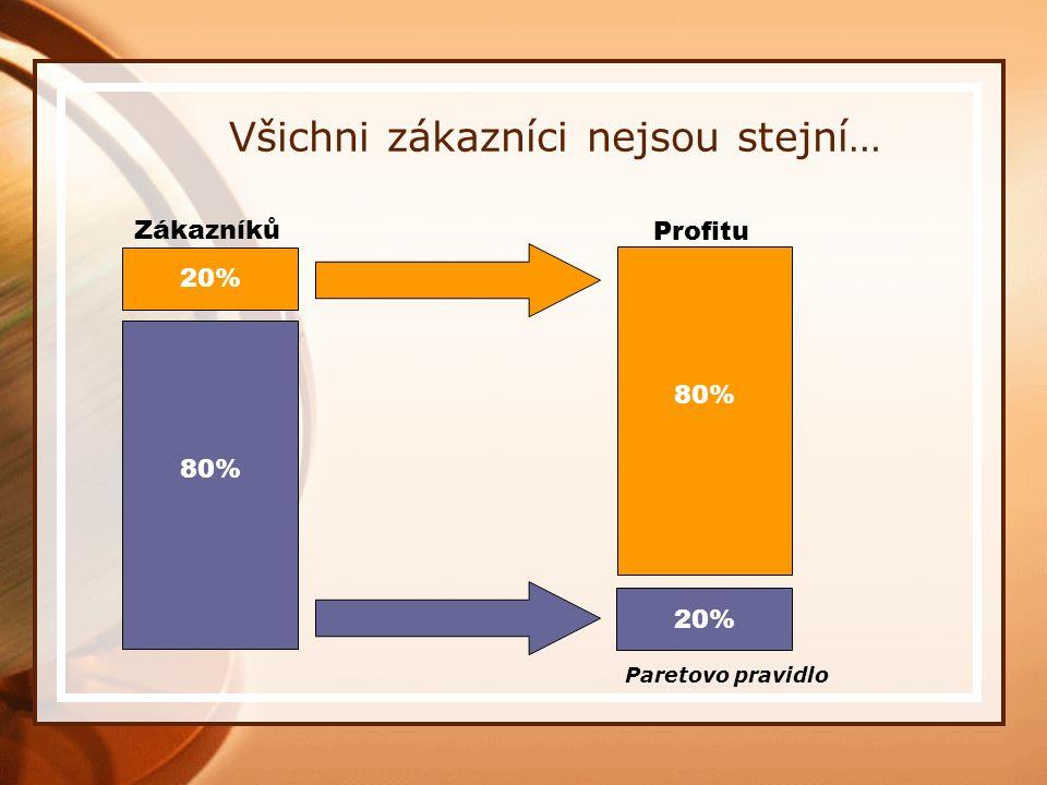 Všichni zákazníci nejsou stejní… 80% 20% Zákazníků Profitu Paretovo pravidlo