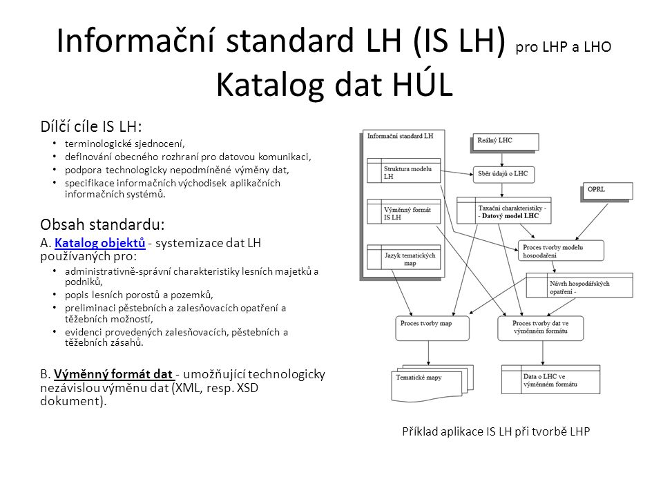 Informační standard LH (IS LH) pro LHP a LHO Katalog dat HÚL Dílčí cíle IS LH: terminologické sjednocení, definování obecného rozhraní pro datovou komunikaci, podpora technologicky nepodmíněné výměny dat, specifikace informačních východisek aplikačních informačních systémů.