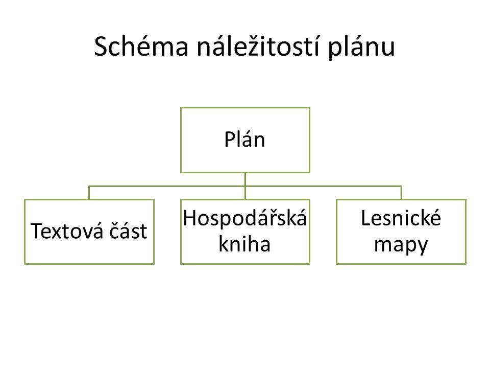 Schéma náležitostí plánu Plán Textová část Hospodářská kniha Lesnické mapy
