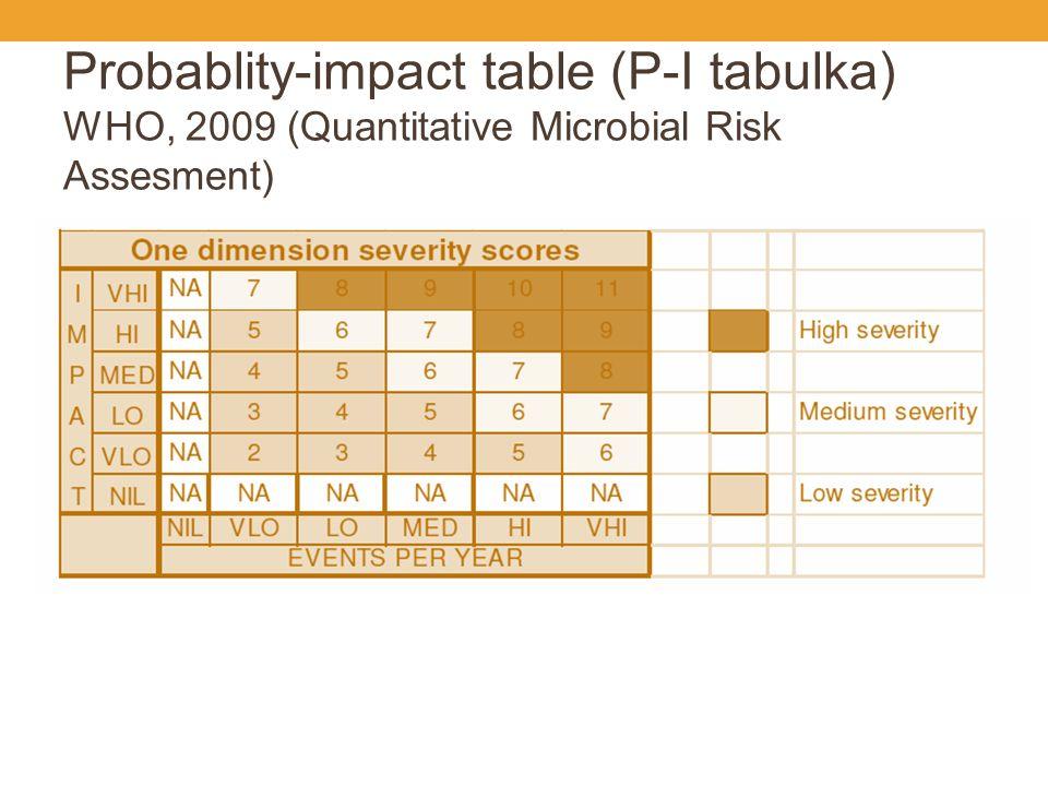 Semikvantitativní stupnice závažnosti nebezpečí podle ICMSF, 1986 (International Commision on Microbiological Specifications for Foods) Původci ohrožující život Clostridium botulinum, Salmonella typhi, Listeria monocytogenes (těhotné ženy, děti, lidé v imunosupresi), Vibrio cholerae, Vibrio vulnificus, paralytická intoxikace z mlžů (ústřic), intoxikace z mlžů (ústřic) způsobující amnésii Původci vážných nebo chronických onemocnění Brucella, Campylobacter, Escherichia coli, Salmonella sp., Streptococcus typ A, Vibrio parahaemolyticus, Yersinia enterocolitica, virus hepatitidy A, mykotoxiny, ciguatera-toxin, tetramin Původci mírných onemocnění Bacillus sp., Clostridium perfringens, Listeria monocytogenes (zdravé dospělé osoby), Staphylococcus auerus, Norwalk-like viry, většina parazitů, průjmová intoxikace z mlžů (ústřic), otrava histaminem, otrava většinou těžkých kovů