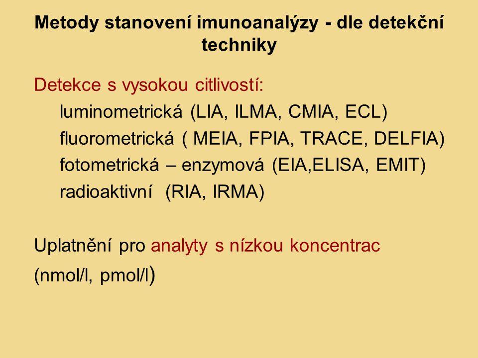 Metody stanovení imunoanalýzy - dle detekční techniky Detekce s vysokou citlivostí: luminometrická (LIA, ILMA, CMIA, ECL) fluorometrická ( MEIA, FPIA, TRACE, DELFIA) fotometrická – enzymová (EIA,ELISA, EMIT) radioaktivní (RIA, IRMA) Uplatnění pro analyty s nízkou koncentrac (nmol/l, pmol/l )