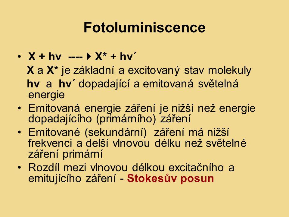 Fotoluminiscence X + hv ----  X* + hν´ X a X* je základní a excitovaný stav molekuly hν a hν´ dopadající a emitovaná světelná energie Emitovaná energie záření je nižší než energie dopadajícího (primárního) záření Emitované (sekundární) záření má nižší frekvenci a delší vlnovou délku než světelné záření primární Rozdíl mezi vlnovou délkou excitačního a emitujícího záření - Stokesův posun