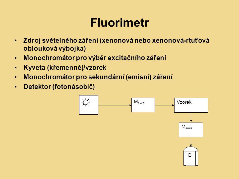 Fluorimetr Zdroj světelného záření (xenonová nebo xenonová-rtuťová oblouková výbojka) Monochromátor pro výběr excitačního záření Kyveta (křemenné)/vzorek Monochromátor pro sekundární (emisní) záření Detektor (fotonásobič) ☼ M exctt Vzorek M emis D