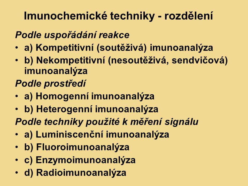 Imunochemické techniky - rozdělení Podle uspořádání reakce a) Kompetitivní (soutěživá) imunoanalýza b) Nekompetitivní (nesoutěživá, sendvičová) imunoanalýza Podle prostředí a) Homogenní imunoanalýza b) Heterogenní imunoanalýza Podle techniky použité k měření signálu a) Luminiscenční imunoanalýza b) Fluoroimunoanalýza c) Enzymoimunoanalýza d) Radioimunoanalýza