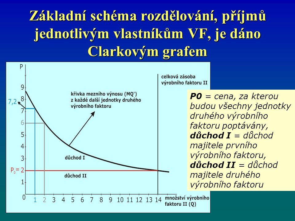 Základní schéma rozdělování, příjmů jednotlivým vlastníkům VF, je dáno Clarkovým grafem P0 = cena, za kterou budou všechny jednotky druhého výrobního faktoru poptávány, důchod I = důchod majitele prvního výrobního faktoru, důchod II = důchod majitele druhého výrobního faktoru