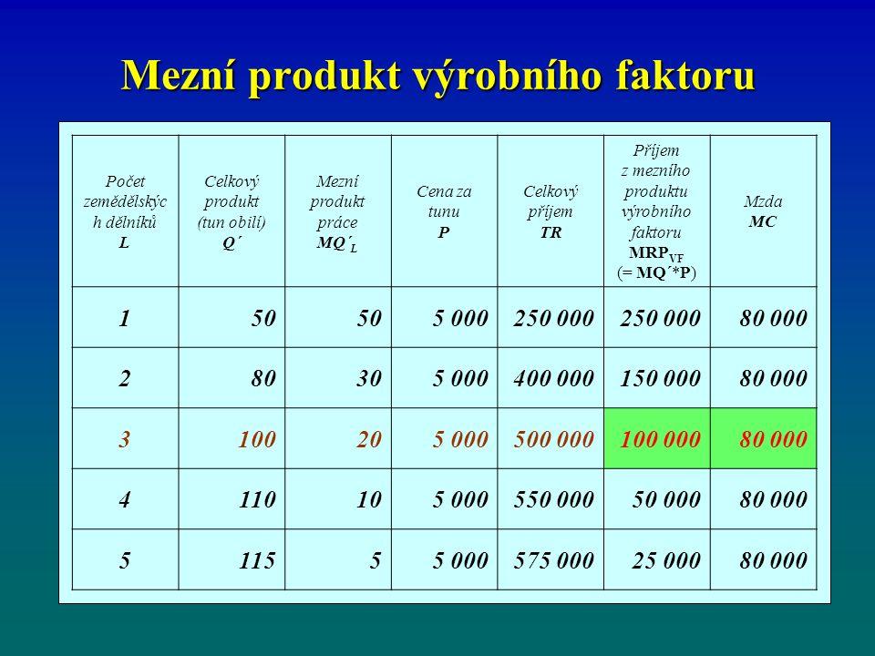 Mezní produkt výrobního faktoru Počet zemědělskýc h dělníků L Celkový produkt (tun obilí) Q´ Mezní produkt práce MQ´ L Cena za tunu P Celkový příjem TR Příjem z mezního produktu výrobního faktoru MRP VF (= MQ´*P) Mzda MC 150 5 000250 000 80 000 280305 000400 000150 00080 000 3100205 000500 000100 00080 000 4110105 000550 000 50 00080 000 511555 000575 000 25 00080 000