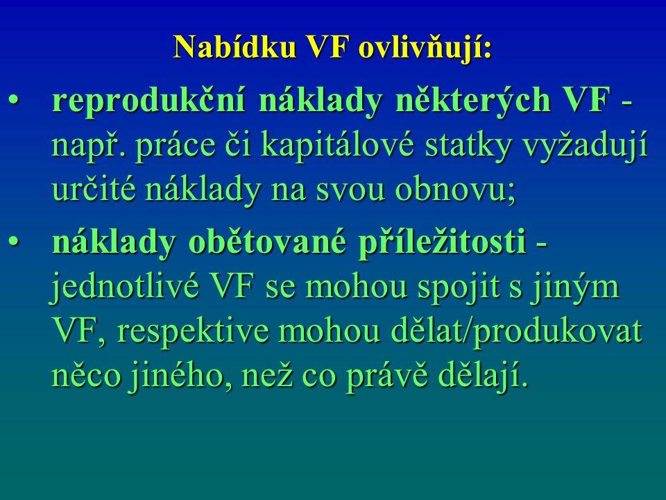 Nabídku VF ovlivňují: reprodukční náklady některých VF - např.