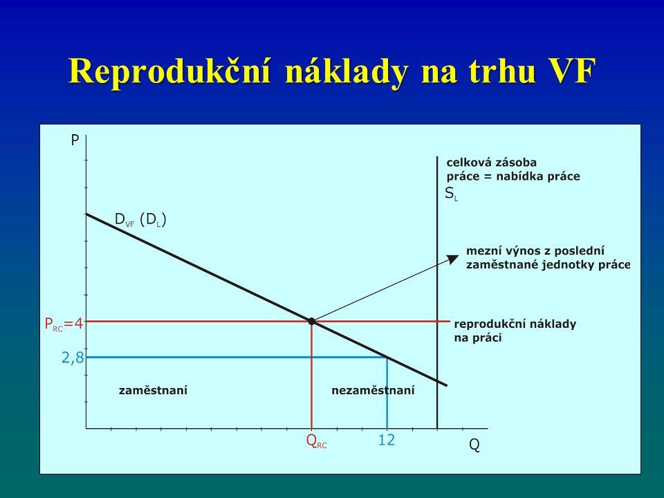 Reprodukční náklady na trhu VF