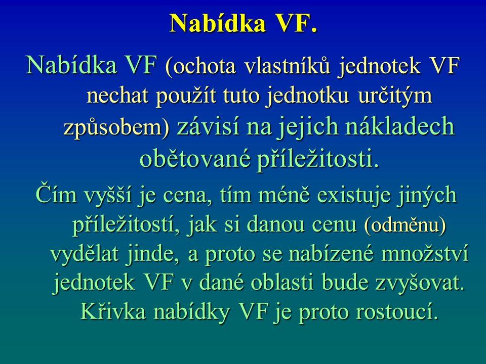 Nabídka VF. Nabídka VF (ochota vlastníků jednotek VF nechat použít tuto jednotku určitým způsobem) závisí na jejich nákladech obětované příležitosti.