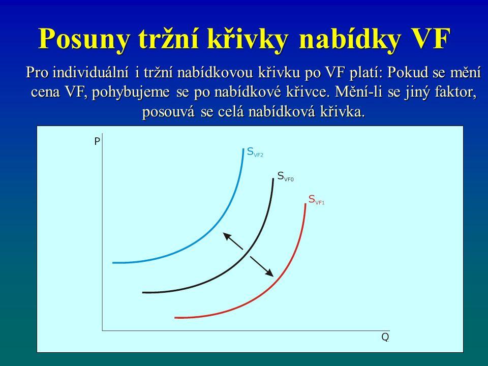Posuny tržní křivky nabídky VF Pro individuální i tržní nabídkovou křivku po VF platí: Pokud se mění cena VF, pohybujeme se po nabídkové křivce. Mění-