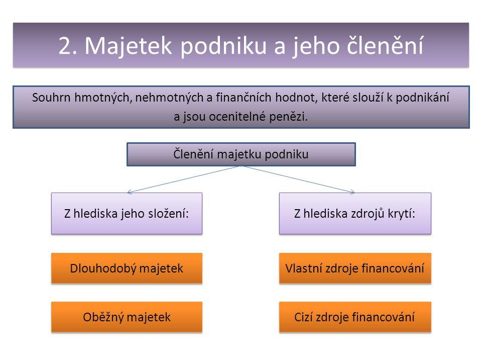 3.Členění z hlediska složení majetku podniku Hmotný PC vyšší než 40 000,- Kč.