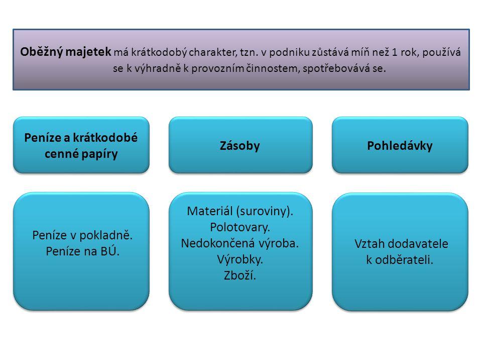 Peníze a krátkodobé cenné papíry Zásoby Pohledávky Peníze v pokladně.