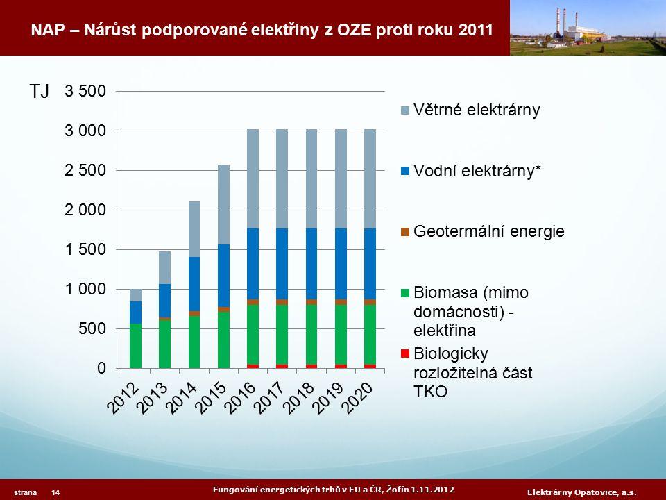 Fungování energetických trhů v EU a ČR, Žofín 1.11.2012 strana 14 Elektrárny Opatovice, a.s. NAP – Nárůst podporované elektřiny z OZE proti roku 2011